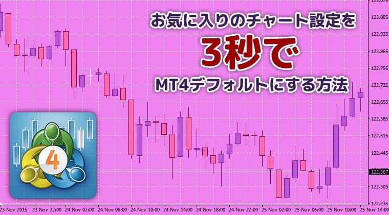 お気に入りのチャートを3秒でMT4デフォルトに設定する方法